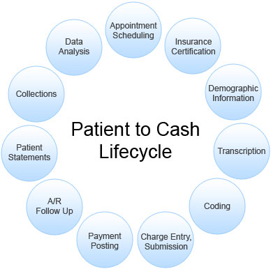 Revenue Cycle Management Healthcare Medical Revenue Cycle Management Claimat
